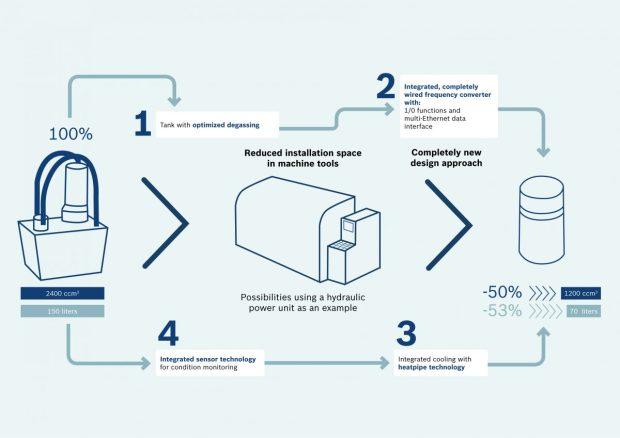 Bosch_Infografik_EN-1200x849 (1)