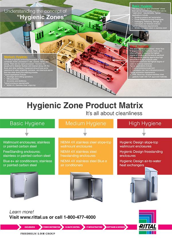 Hygienic Zones Infographic